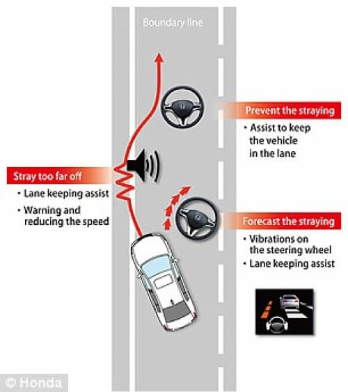 Blog / honda lane assist