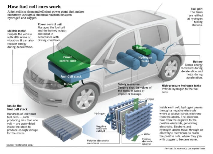 how-fuel-cell-cars-work-infographic_2.PNG