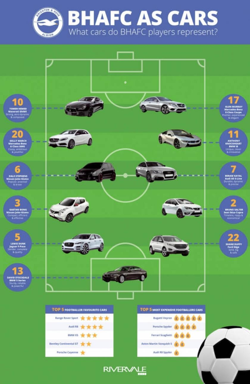 Which Cars do Brighton Players Represent?